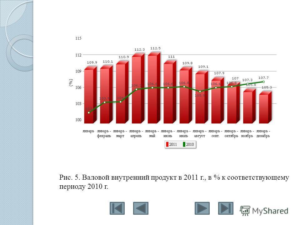 Рис. 5. Валовой внутренний продукт в 2011 г., в % к соответствующему периоду 2010 г.