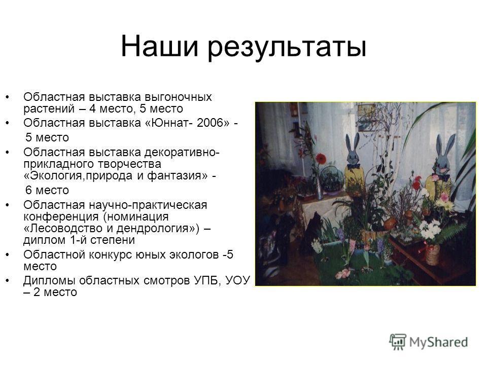 Наши результаты Областная выставка выгоночных растений – 4 место, 5 место Областная выставка «Юннат- 2006» - 5 место Областная выставка декоративно- прикладного творчества «Экология,природа и фантазия» - 6 место Областная научно-практическая конферен