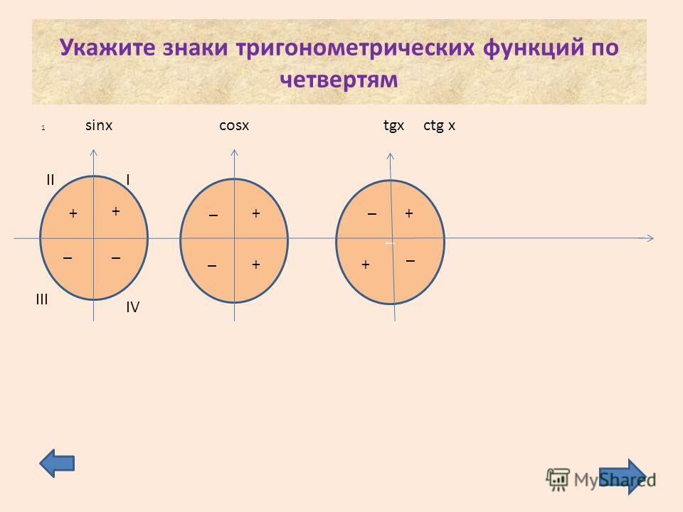 Укажите знаки тригонометрических функций по четвертям 1 -- sinxcosxtgx III III IV + ++ + + + __ _ _ ctg x _ _