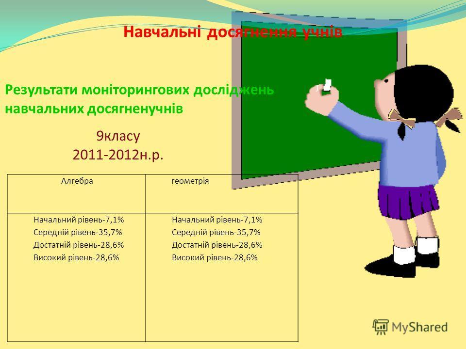 Алгебра геометрія Начальний рівень-7,1% Середній рівень-35,7% Достатній рівень-28,6% Високий рівень-28,6% Начальний рівень-7,1% Середній рівень-35,7% Достатній рівень-28,6% Високий рівень-28,6% Навчальні досягнення учнів Результати моніторингових дос