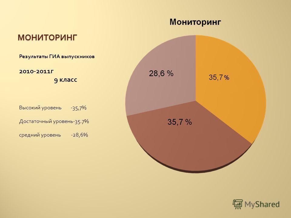 МОНИТОРИНГ Результаты ГИА выпускников 2010-2011 г 9 класс Высокий уровень -35,7% Достаточный уровень -35.7% средний уровень -28,6%
