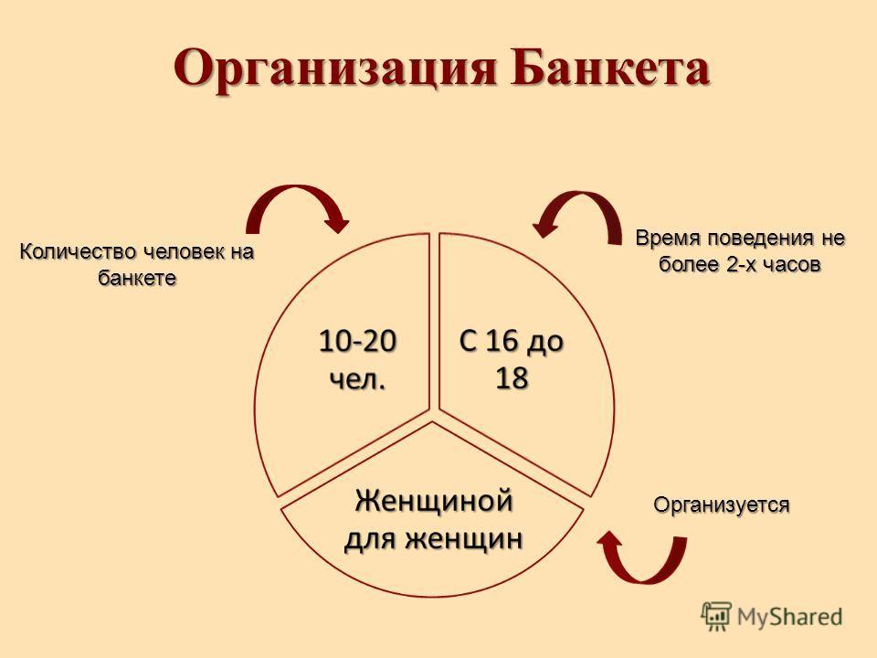 Организация Банкета Количество человек на банкете Время поведения не более 2-х часов Организуется