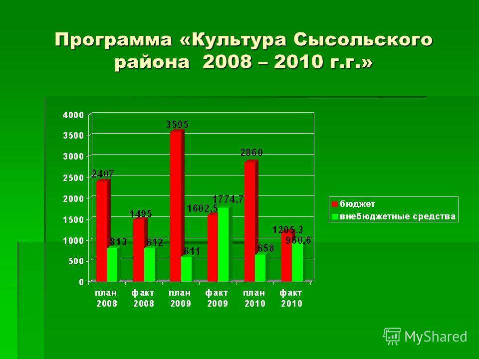 Программа «Культура Сысольского района 2008 – 2010 г.г.»