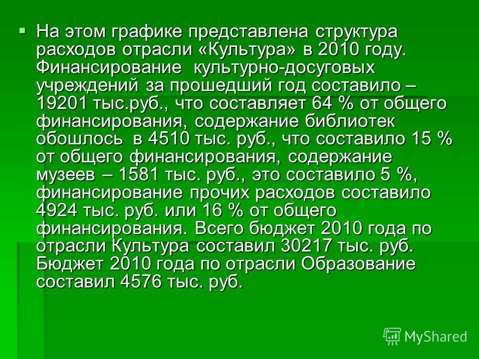 На этом графике представлена структура расходов отрасли «Культура» в 2010 году. Финансирование культурно-досуговых учреждений за прошедший год составило – 19201 тыс.руб., что составляет 64 % от общего финансирования, содержание библиотек обошлось в 4
