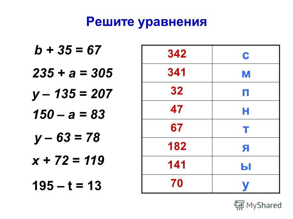 Решите уравнения b + 35 = 67 235 + а = 305 у – 135 = 207 150 – а = 83 у – 63 = 78 х + 72 = 119 195 – t = 13 342 с 341 м 32 п 47 н 67 т 182 я 141 ы 70 у