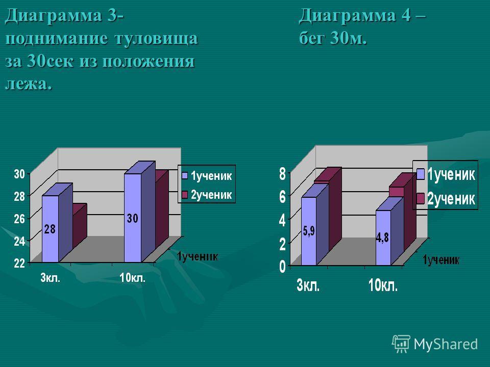 Диаграмма 3- поднимание туловища за 30сек из положения лежа. Диаграмма 4 – бег 30м.