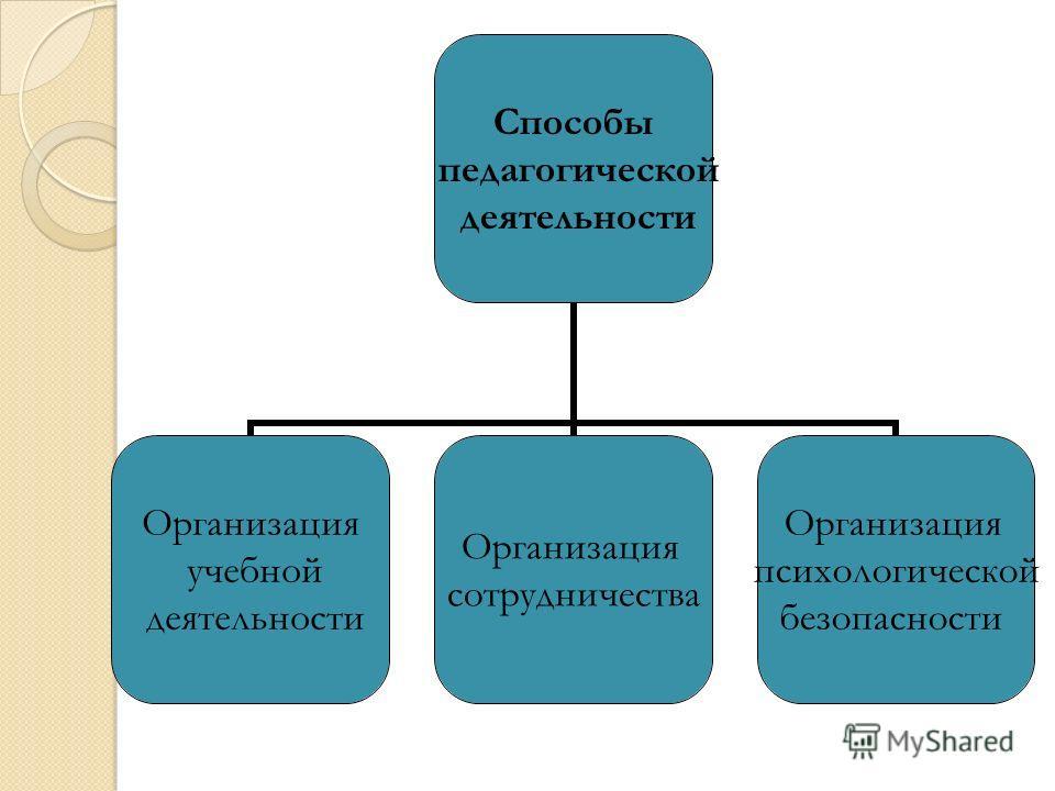 Способы педагогической деятельности Организация учебной деятельности Организация сотрудничества Организация психологической безопасности