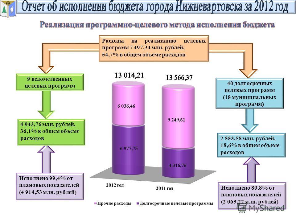 Расходы на реализацию целевых программ 7 497,34 млн. рублей, 54,7% в общем объеме расходов 9 ведомственных целевых программ 4 943,76 млн. рублей, 36,1% в общем объеме расходов Исполнено 99,4% от плановых показателей (4 914,53 млн. рублей) Исполнено 8