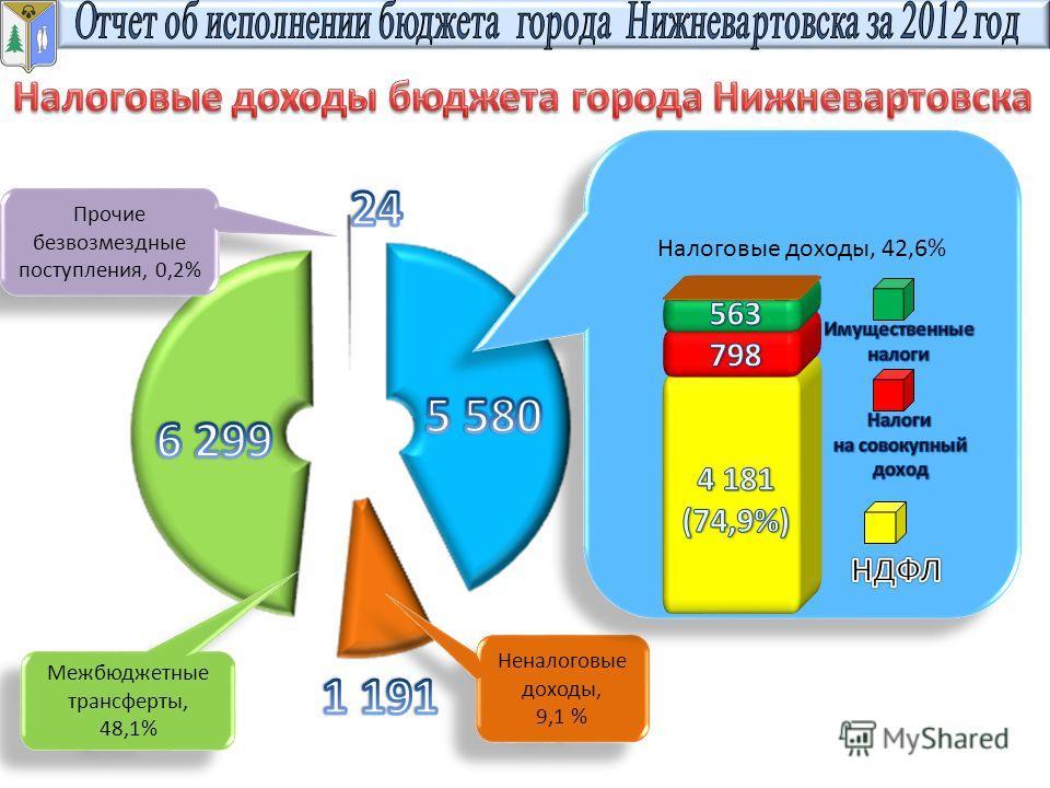 Межбюджетные трансферты, 48,1% Межбюджетные трансферты, 48,1% Неналоговые доходы, 9,1 % Неналоговые доходы, 9,1 % Прочие безвозмездные поступления, 0,2% Налоговые доходы, 42,6%