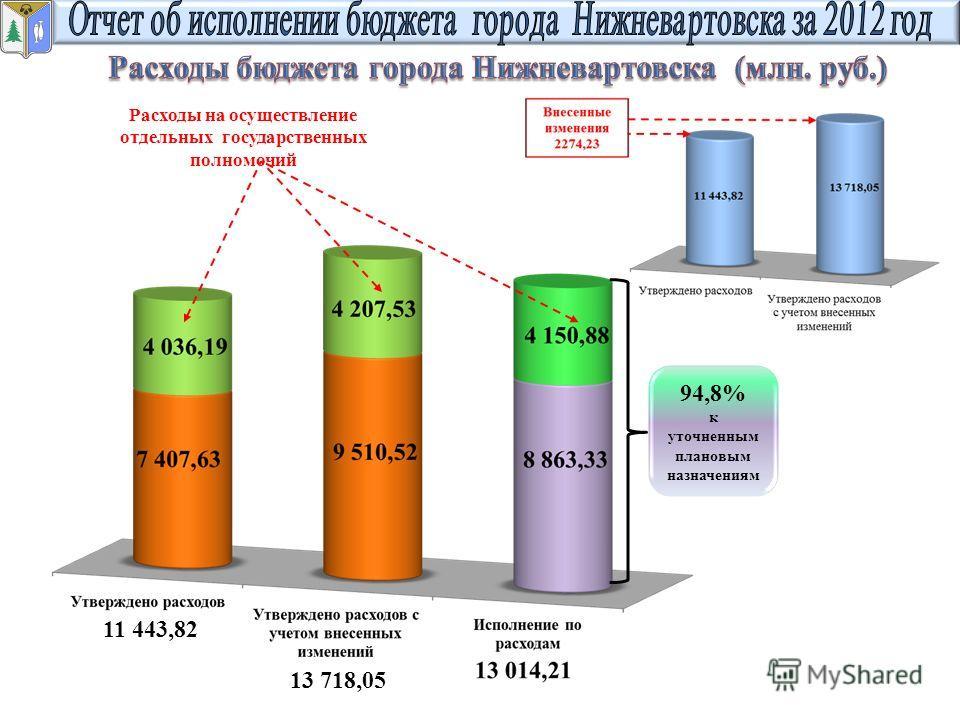 Расходы на осуществление отдельных государственных полномочий 11 443,82 13 718,05 94,8% к уточненным плановым назначениям