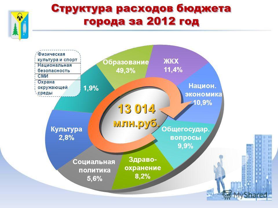 Образование 49,3% ЖКХ 11,4% Национ. экономика 10,9% Общегосудар. вопросы 9,9% Здраво- охранение 8,2% Социальная политика 5,6% 13 014 млн.руб. Культура 2,8% 1,9% Структура расходов бюджета города за 2012 год Физическая культура и спорт Национальная бе