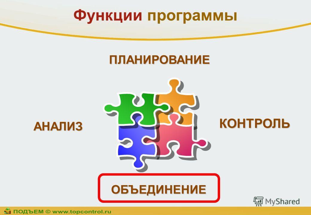 ОБЪЕДИНЕНИЕ ПЛАНИРОВАНИЕ АНАЛИЗ КОНТРОЛЬ Функции программы