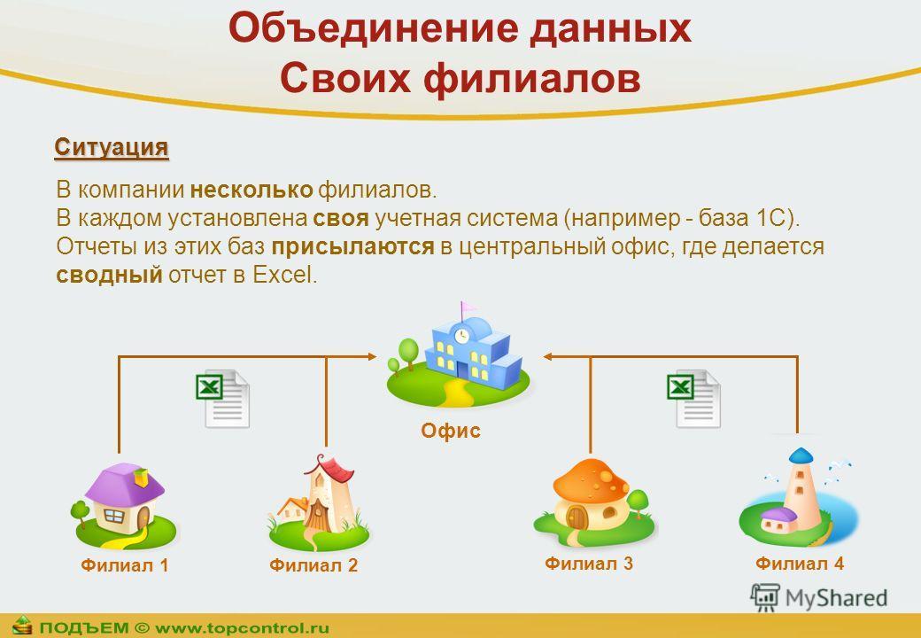 Объединение данных Своих филиалов В компании несколько филиалов. В каждом установлена своя учетная система (например - база 1С). Отчеты из этих баз присылаются в центральный офис, где делается сводный отчет в Excel. Филиал 1Филиал 2 Филиал 3Филиал 4