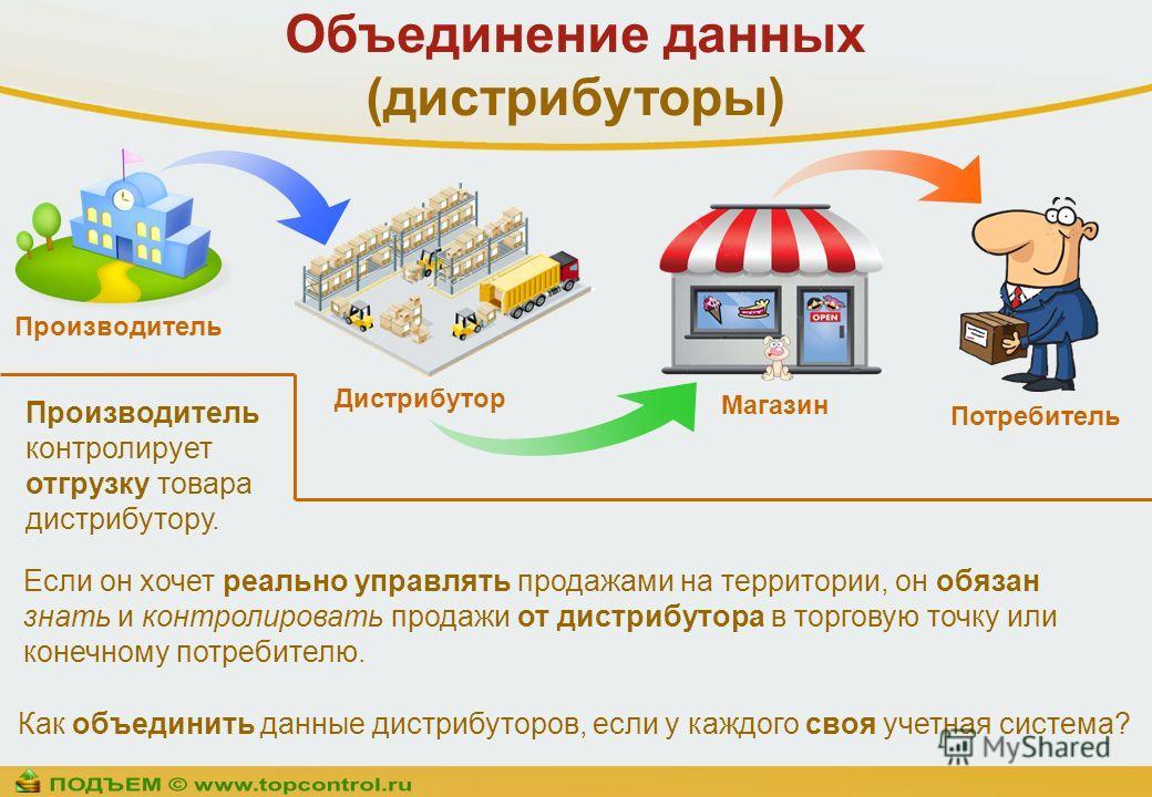 Объединение данных (дистрибуторы) Производитель контролирует отгрузку товара дистрибутору. Производитель Дистрибутор Магазин Потребитель Если он хочет реально управлять продажами на территории, он обязан знать и контролировать продажи от дистрибутора