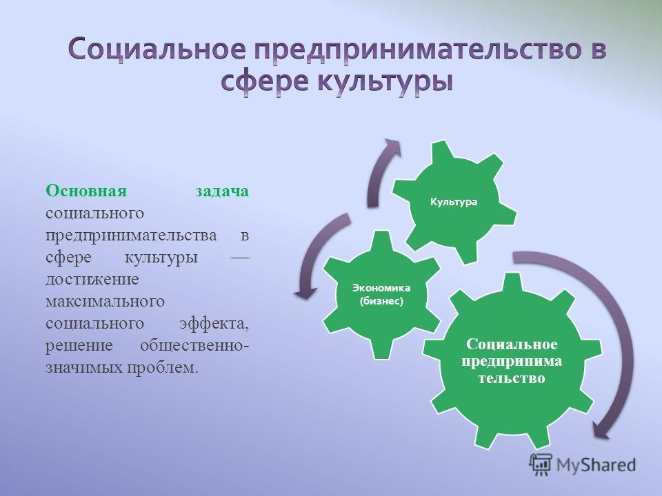 Социальное предпринима тельство Экономика (бизнес) Культура Основная задача социального предпринимательства в сфере культуры достижение максимального социального эффекта, решение общественно- значимых проблем.