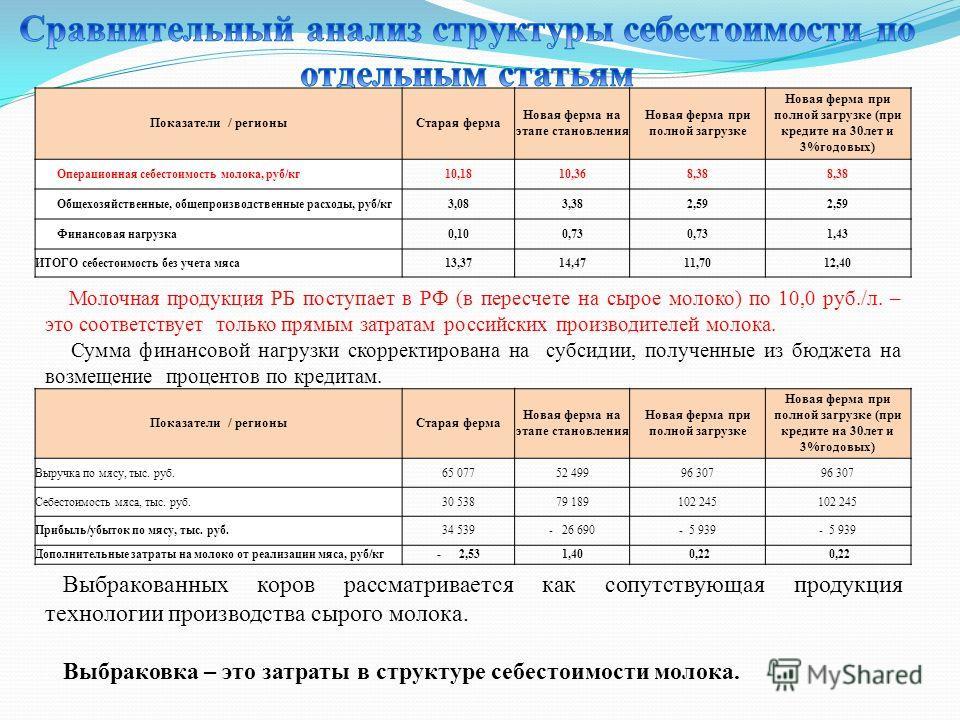 Молочная продукция РБ поступает в РФ (в пересчете на сырое молоко) по 10,0 руб./л. – это соответствует только прямым затратам российских производителей молока. Сумма финансовой нагрузки скорректирована на субсидии, полученные из бюджета на возмещение
