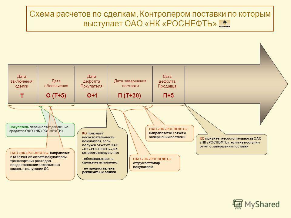 КО признает несостоятельность покупателя, если получен отчет от ОАО «НК «РОСНЕФТЬ», из которого следует, что: - обязательство по сделке не исполнено; - не предоставлены реквизитные заявки Схема расчетов по сделкам, Контролером поставки по которым выс