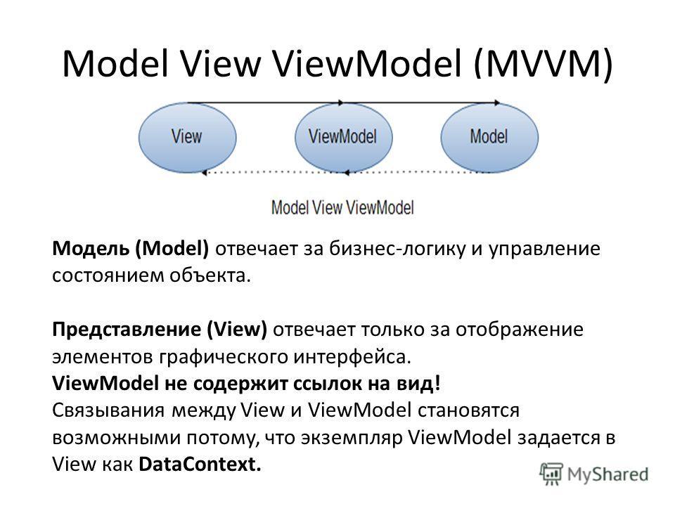 Model View ViewModel (MVVM) Модель (Model) отвечает за бизнес-логику и управление состоянием объекта. Представление (View) отвечает только за отображение элементов графического интерфейса. ViewModel не содержит ссылок на вид! Cвязывания между View и