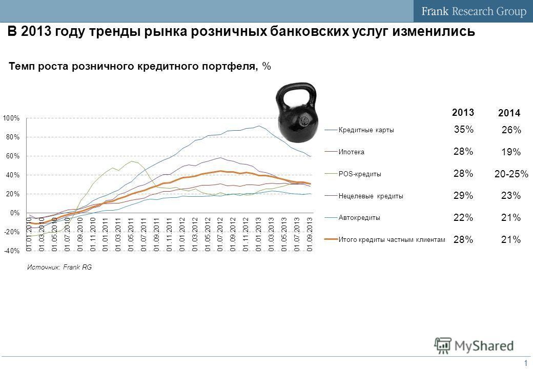 Розничное кредитование: итоги 2013 года Ноябрь 2013