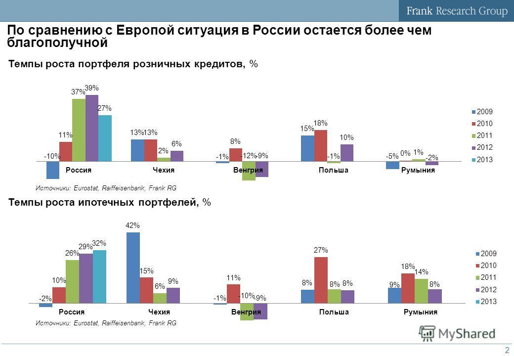 1 Темп роста розничного кредитного портфеля, % В 2013 году тренды рынка розничных банковских услуг изменились 35% 28% 29% 28% 22% 28% 26% 19% 23% 20-25% 21% 2013 2014 Источник: Frank RG