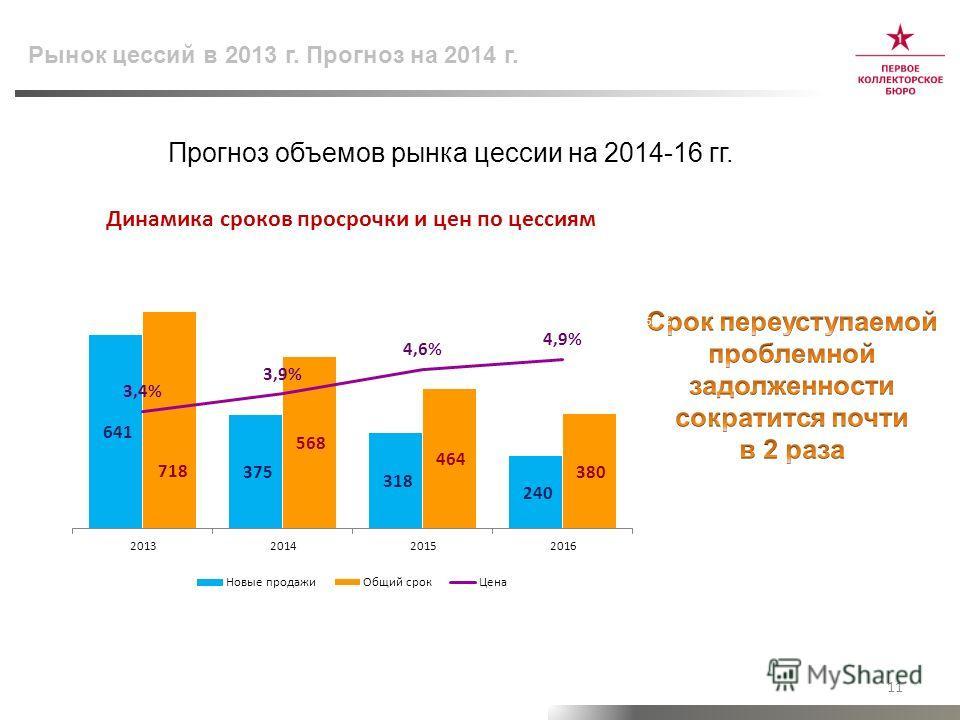 Рынок цессий в 2013 г. Прогноз на 2014 г. Прогноз объемов рынка цессии на 2014-16 гг. 11