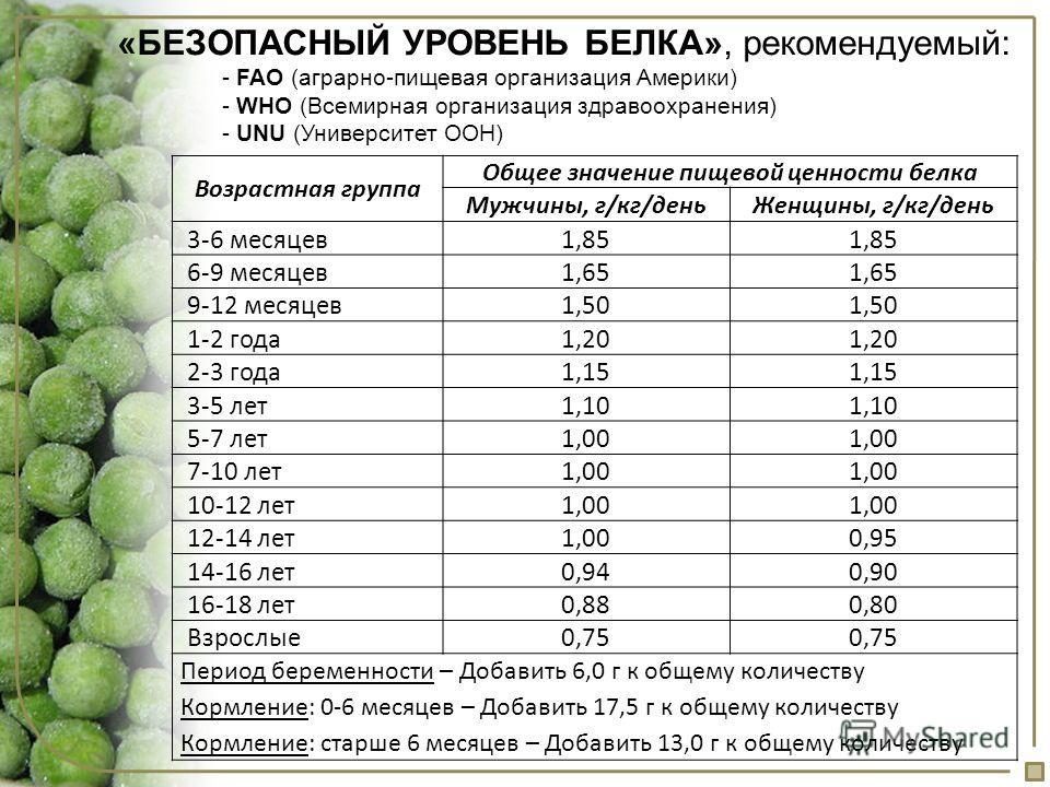 Возрастная группа Общее значение пищевой ценности белка Мужчины, г/кг/деньЖенщины, г/кг/день 3-6 месяцев1,85 6-9 месяцев1,65 9-12 месяцев1,50 1-2 года1,20 2-3 года1,15 3-5 лет1,10 5-7 лет1,00 7-10 лет1,00 10-12 лет1,00 12-14 лет1,000,95 14-16 лет0,94