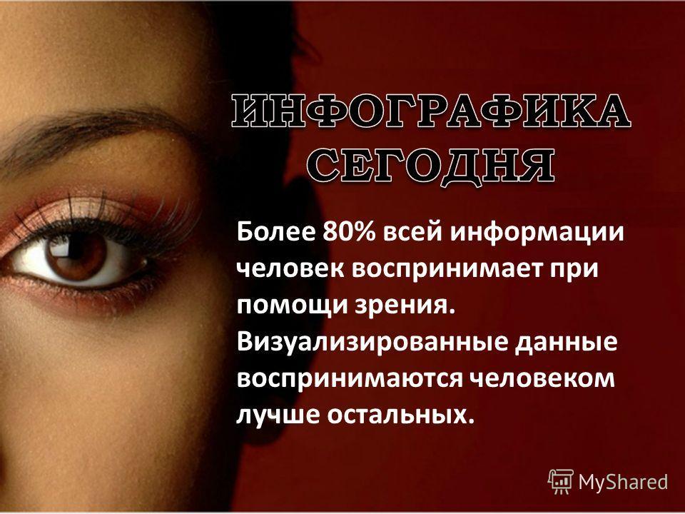 Более 80% всей информации человек воспринимает при помощи зрения. Визуализированные данные воспринимаются человеком лучше остальных.