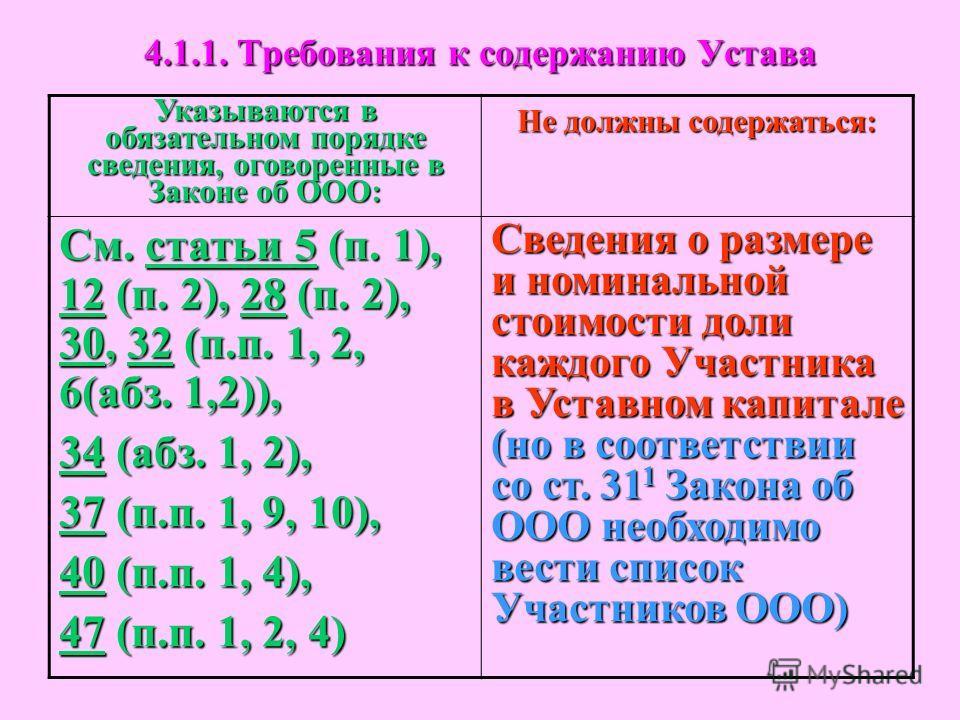 4.1.1. Требования к содержанию Устава Указываются в обязательном порядке сведения, оговоренные в Законе об ООО: Не должны содержаться: См. статьи 5 (п. 1), 12 (п. 2), 28 (п. 2), 30, 32 (п.п. 1, 2, 6(абз. 1,2)), 34 (абз. 1, 2), 37 (п.п. 1, 9, 10), 40