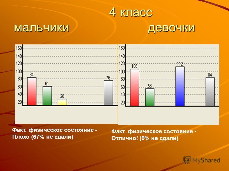 4 класс мальчики девочки 4 класс мальчики девочки Факт. физическое состояние - Плохо (67% не сдали) Факт. физическое состояние - Отлично! (0% не сдали)