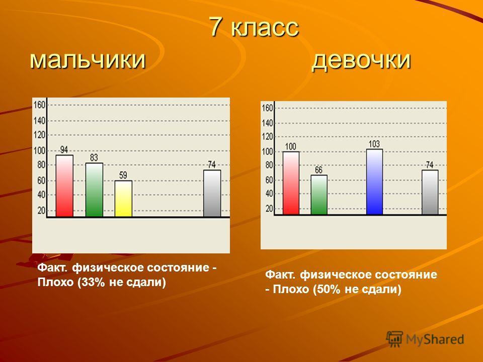 7 класс мальчики девочки 7 класс мальчики девочки Факт. физическое состояние - Плохо (33% не сдали) Факт. физическое состояние - Плохо (50% не сдали)