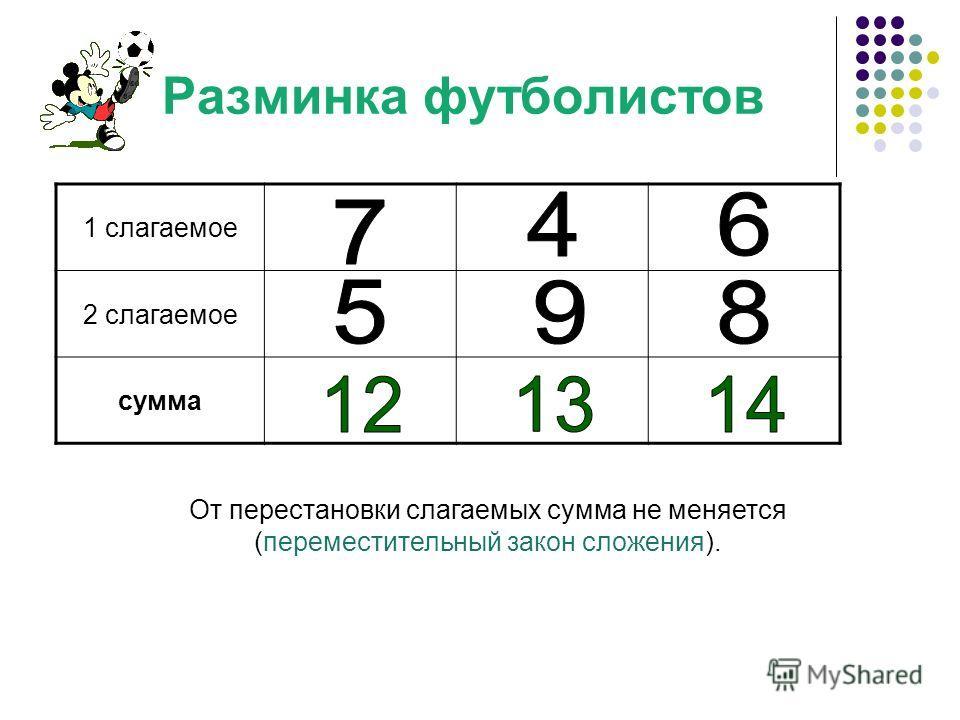 Разминка футболистов 1 слагаемое 2 слагаемое сумма От перестановки слагаемых сумма не меняется (переместительный закон сложения).
