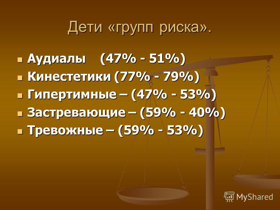 Дети «групп риска». Аудиалы (47% - 51%) Аудиалы (47% - 51%) Кинестетики (77% - 79%) Кинестетики (77% - 79%) Гипертимные – (47% - 53%) Гипертимные – (47% - 53%) Застревающие – (59% - 40%) Застревающие – (59% - 40%) Тревожные – (59% - 53%) Тревожные –