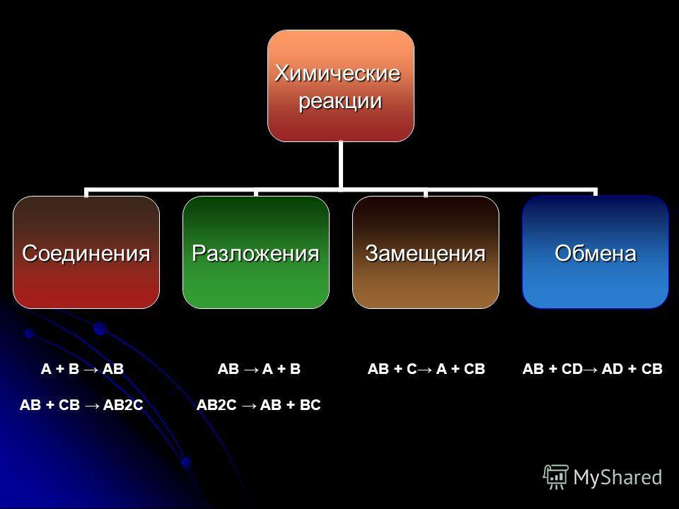 Химическиереакции СоединенияРазложенияЗамещенияОбмена A + B AB AB + CB AB2C AB A + B AB2C AB + BC AB + C A + CBAB + CD AD + CB