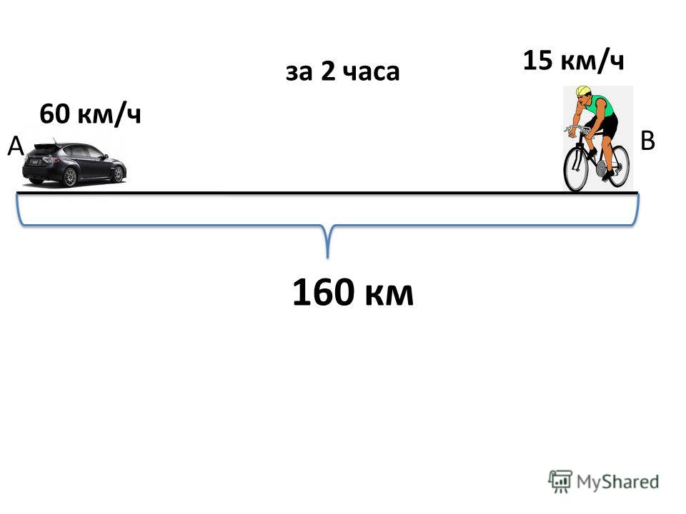 60 км/ч А 15 км/ч В 160 км за 2 часа