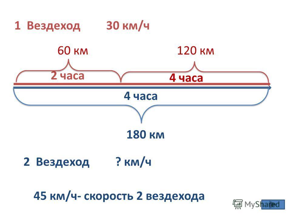 1 Вездеход 30 км/ч 2 Вездеход ? км/ч 2 часа 4 часа 60 км 4 часа 120 км 180 км 45 км/ч- скорость 2 вездехода