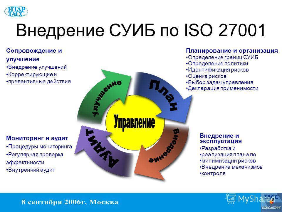 Внедрение СУИБ по ISO 27001 Мониторинг и аудит Процедуры мониторинга Регулярная проверка эффектиности Внутренний аудит Сопровождение и улучшение Внедрение улучшений Корректирующие и превентивные действия Внедрение и эксплуатация Разработка и реализац