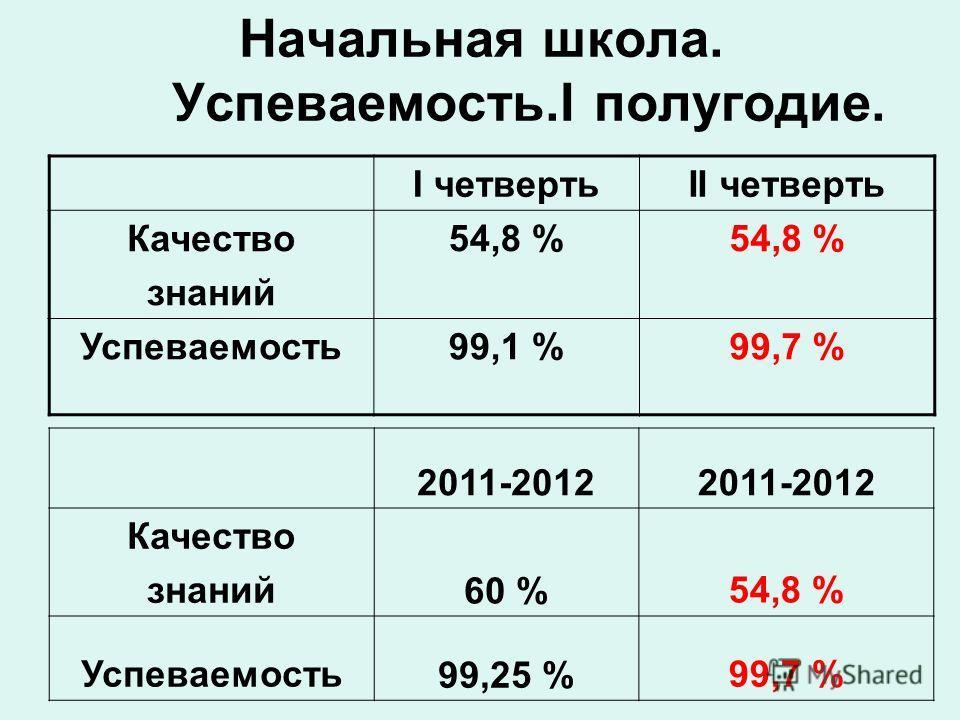 Начальная школа. Успеваемость.I полугодие. I четвертьII четверть Качество знаний 54,8 % Успеваемость99,1 %99,7 % 2011-2012 Качество знаний60 %54,8 % Успеваемость99,25 %99,7 %