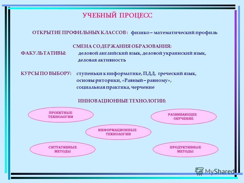 УЧЕБНЫЙ ПРОЦЕСС ОТКРЫТИЕ ПРОФИЛЬНЫХ КЛАССОВ : физико – математический профиль СМЕНА СОДЕРЖАНИЯ ОБРАЗОВАНИЯ: ФАКУЛЬТАТИВЫ: деловой английский язык, деловой украинский язык, деловая активность КУРСЫ ПО ВЫБОРУ: ступеньки к информатике, ПДД, греческий яз