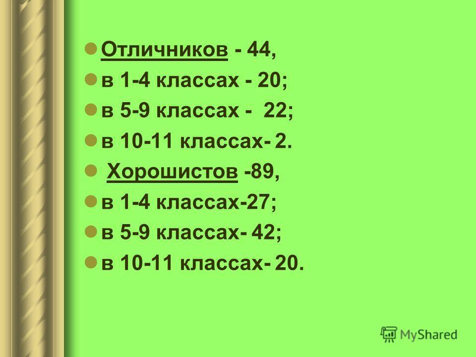Отличников - 44, в 1-4 классах - 20; в 5-9 классах - 22; в 10-11 классах- 2. Хорошистов -89, в 1-4 классах-27; в 5-9 классах- 42; в 10-11 классах- 20.