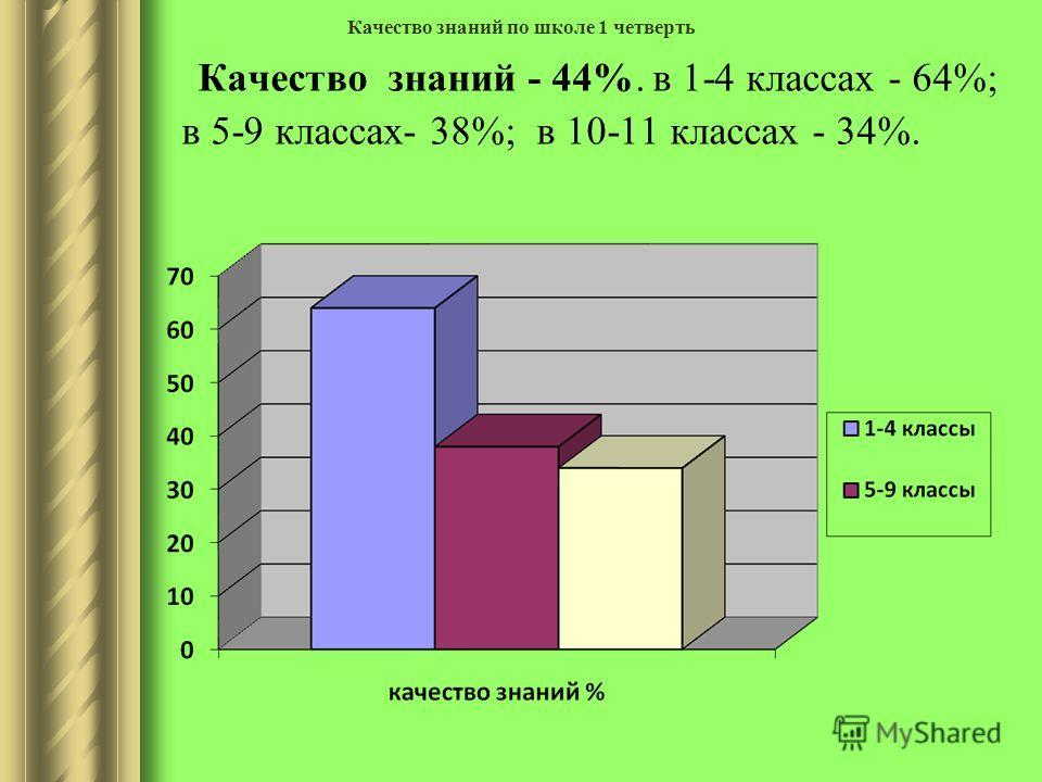 Качество знаний - 44%. в 1-4 классах - 64%; в 5-9 классах- 38%; в 10-11 классах - 34%. Качество знаний по школе 1 четверть