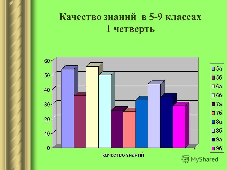 Качество знаний в 5-9 классах 1 четверть
