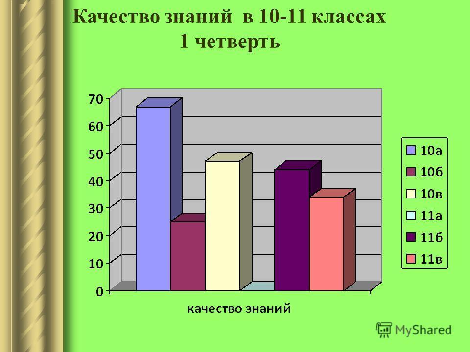 Качество знаний в 10-11 классах 1 четверть