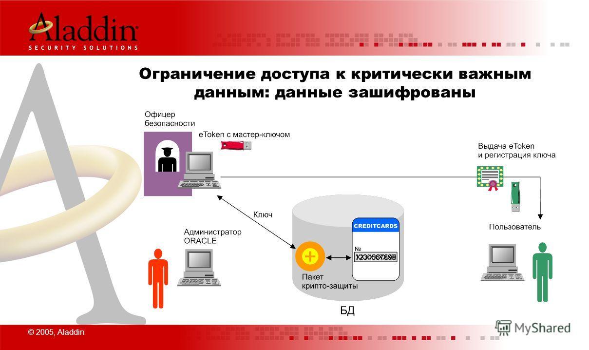 © 2005, Aladdin Ограничение доступа к критически важным данным: данные зашифрованы