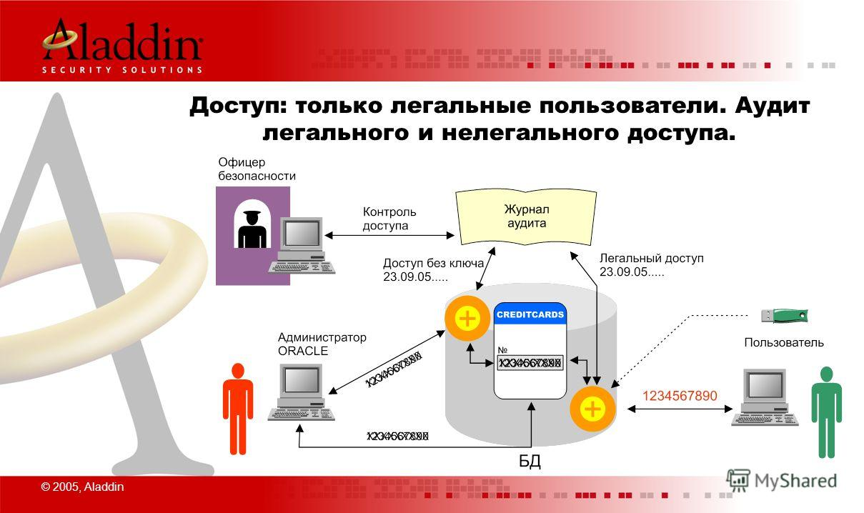 © 2005, Aladdin Доступ: только легальные пользователи. Аудит легального и нелегального доступа.