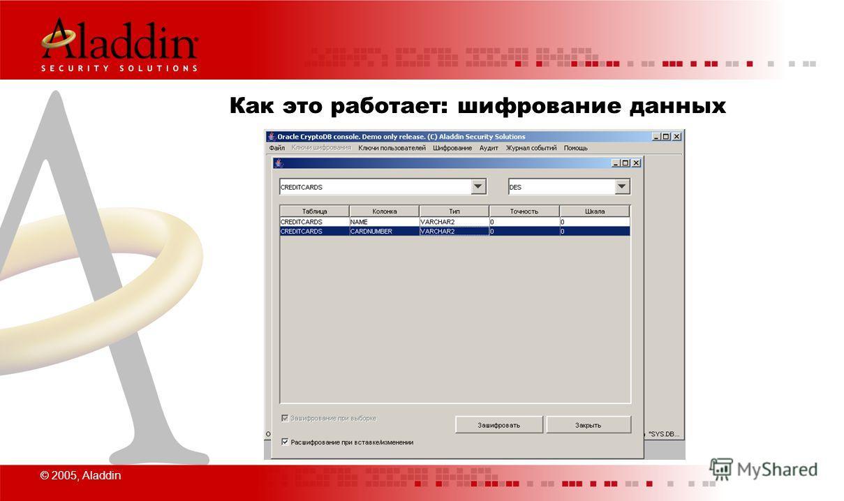 © 2005, Aladdin Как это работает: шифрование данных