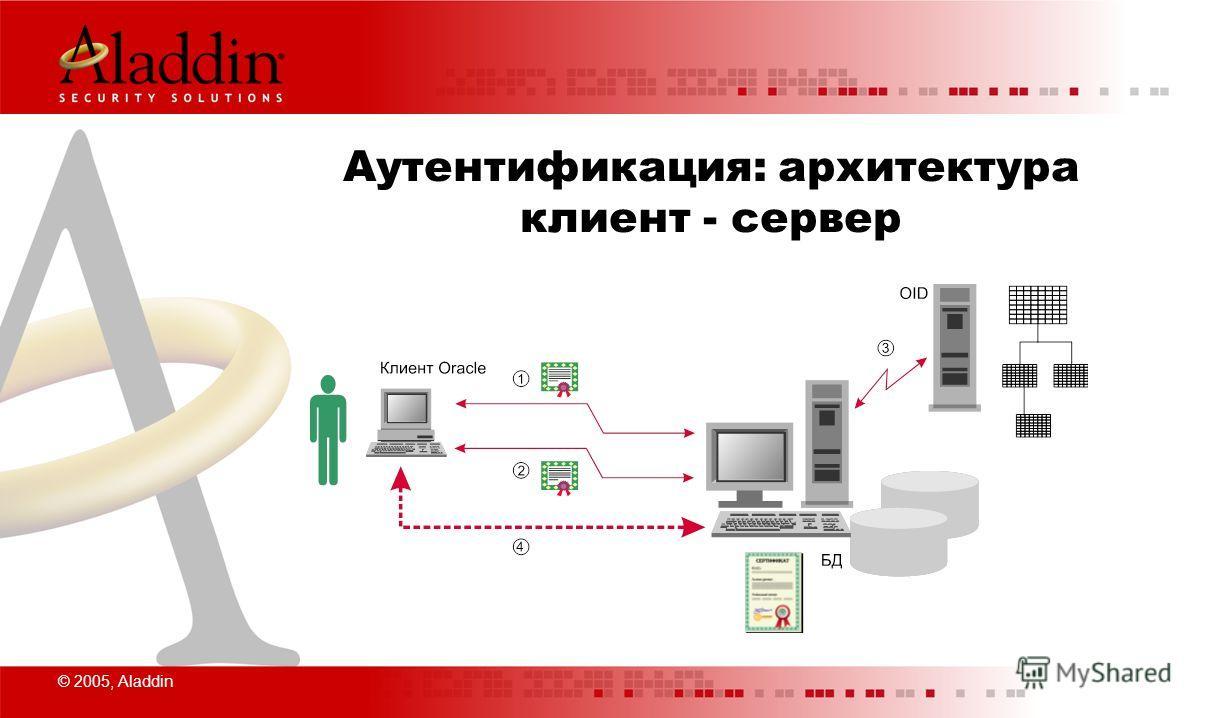 © 2005, Aladdin Аутентификация: архитектура клиент - сервер