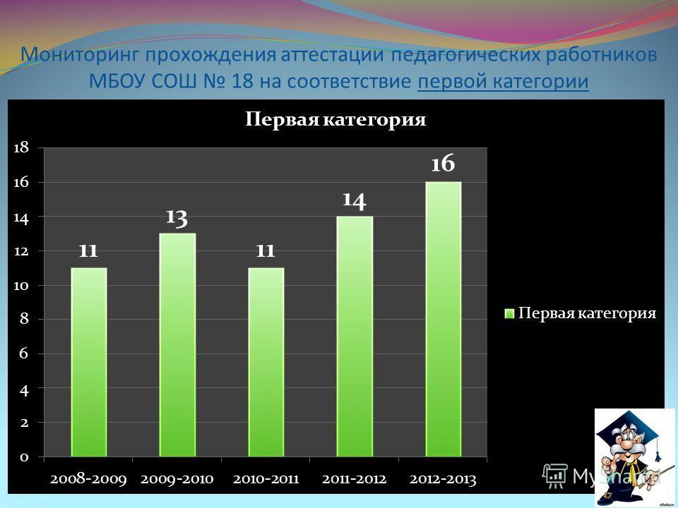 Мониторинг прохождения аттестации педагогических работников МБОУ СОШ 18 на соответствие первой категории