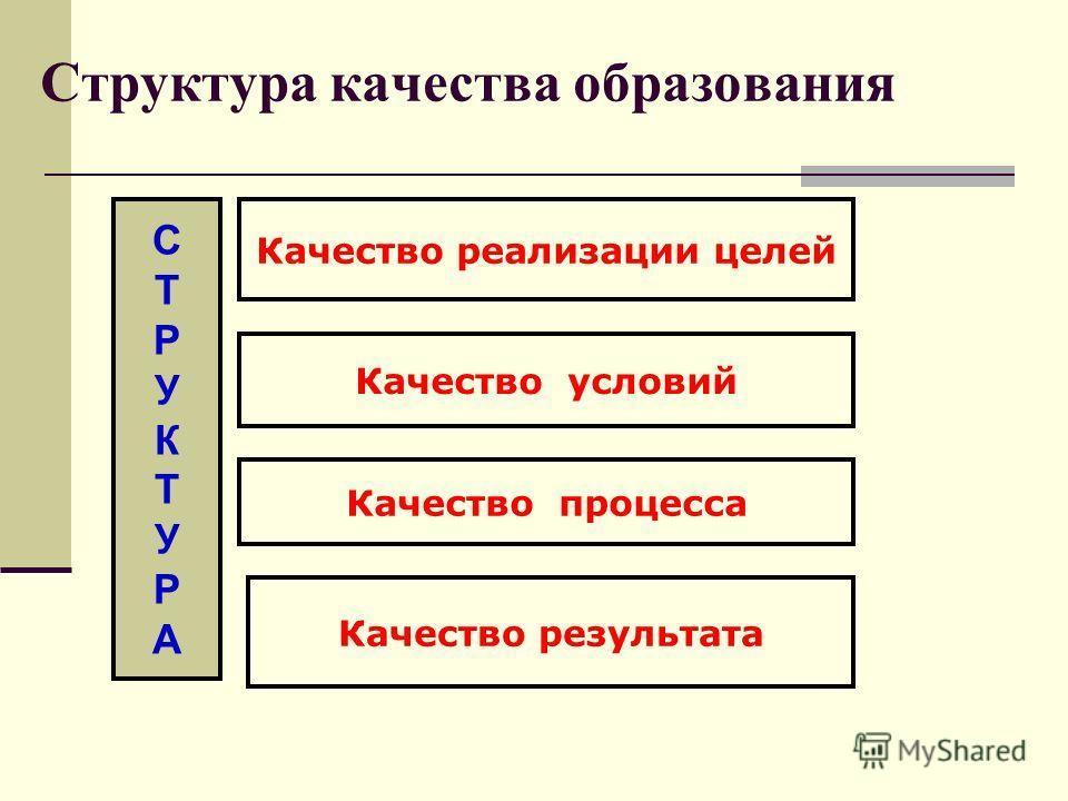 Структура качества образования Качество результата Качество условий Качество реализации целей Качество процесса СТРУКТУРАСТРУКТУРА