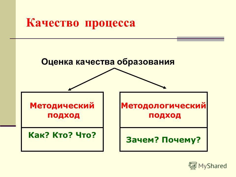 Качество процесса Оценка качества образования Методический подход Методологический подход Как? Кто? Что? Зачем? Почему?