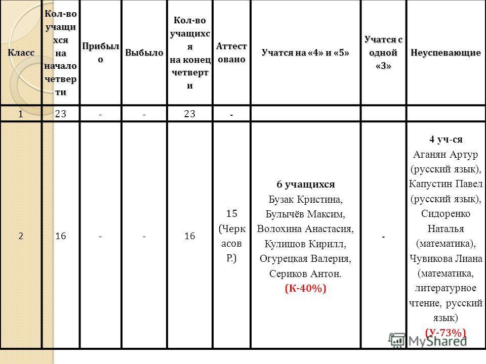 КлассКол-во учащи хся на начало четвер ти Прибыл о ВыбылоКол-во учащихс я на конец четверт и Аттест овано Учатся на «4» и «5» Учатся с одной «3» Неуспевающие 123 -- - 216-- 15 (Черк асов Р.) 6 учащихся Бузак Кристина, Булычёв Максим, Волохина Анастас